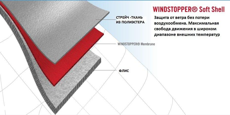 Что такое одежда Windstopper