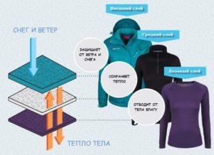Термобелье, флис, мембрана— как сочетать слои