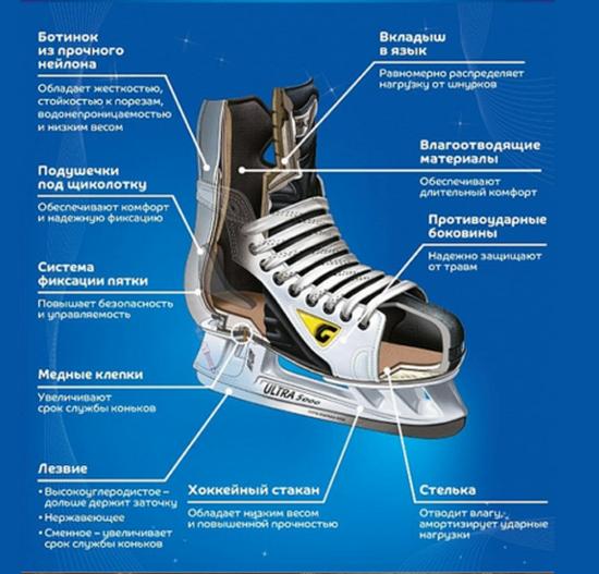 Как выбрать коньки для хоккея