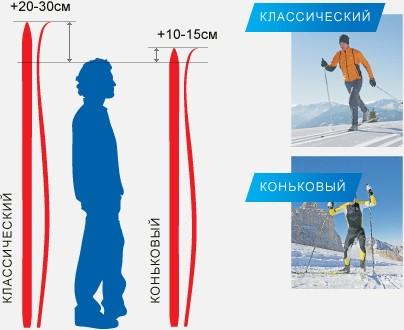 Как подобрать классические и коньковые беговые лыжи