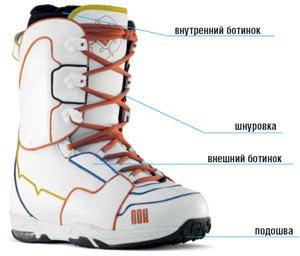 Как подбирать ботинки для сноуборда