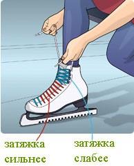 Как правильно шнуровать фигурные коньки