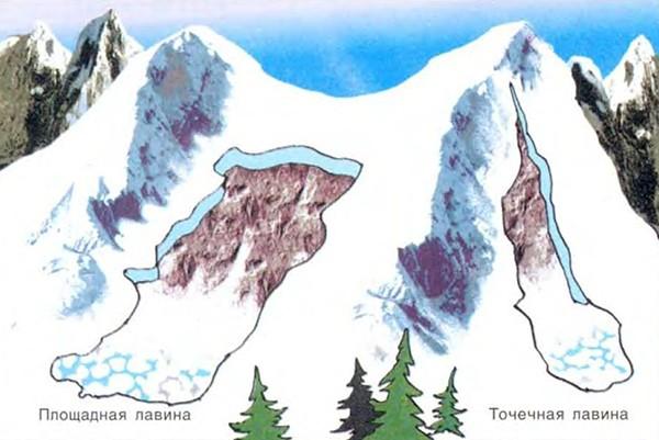 Виды итипы лавин