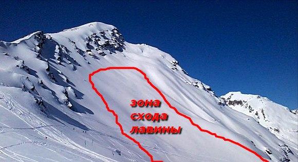 Что такое снежная лавина